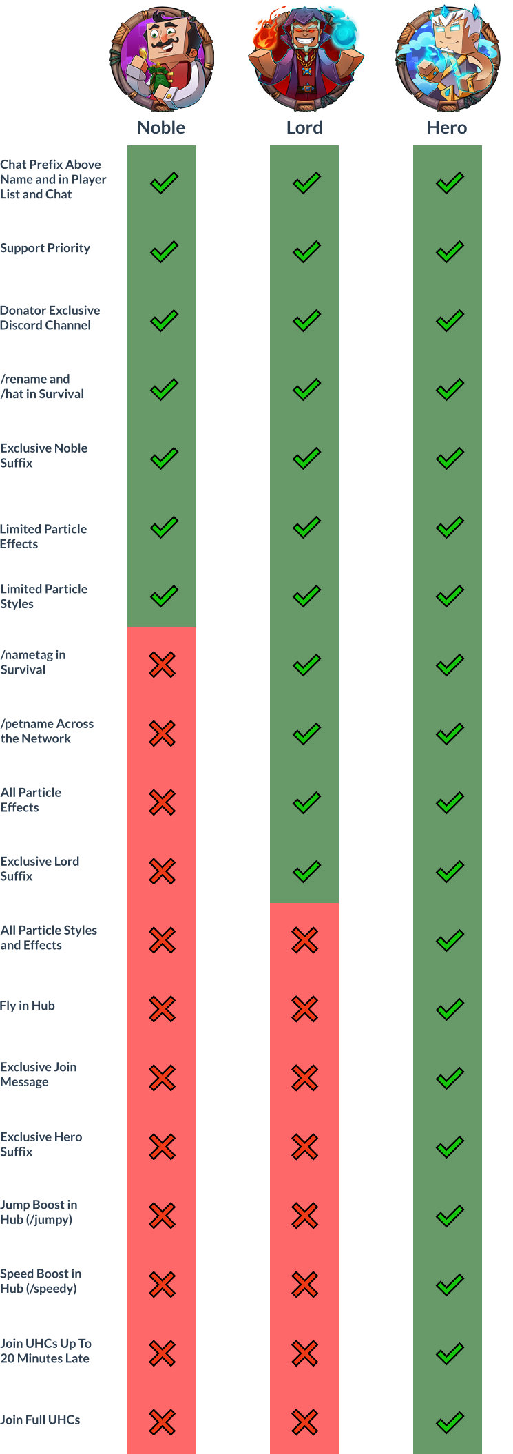 Rank Comparison Chart